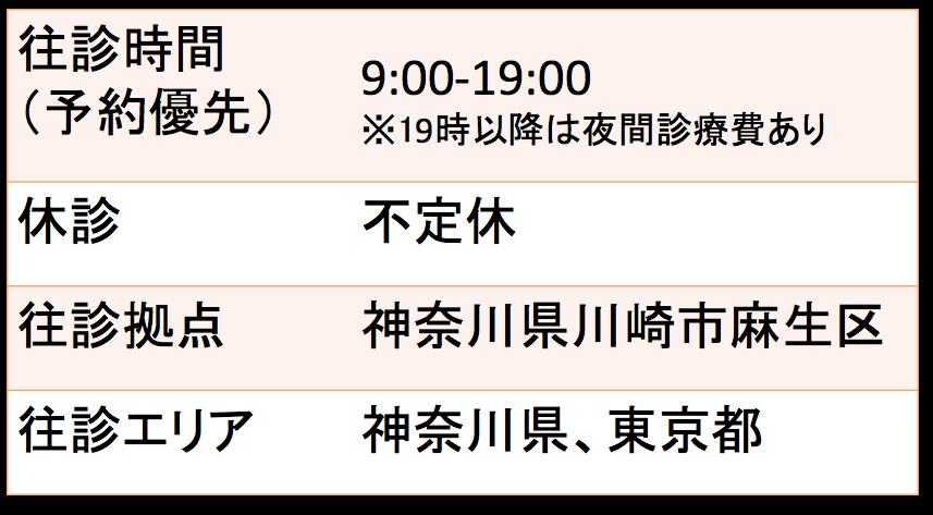 往診9:00-19:00 神奈川県麻生区